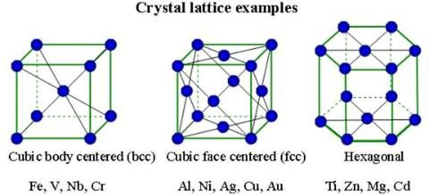 Metals crystal structure - crystal | metallurgy | Crystal