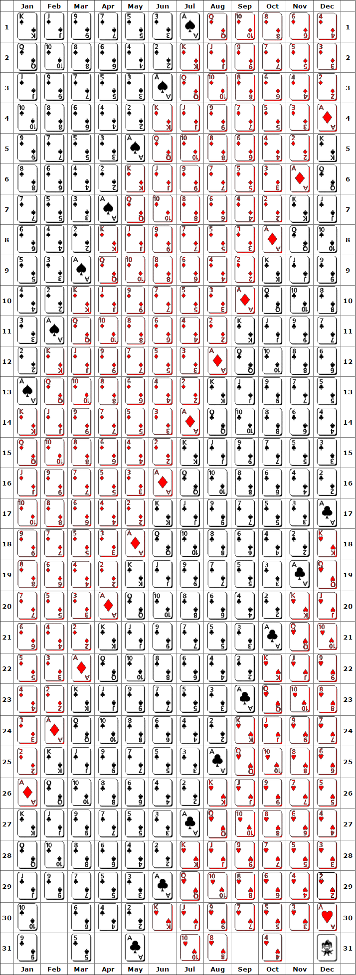 Playing Cards Birthday Chart Cafe Astrology Com Birthday Charts Birthday Cards Birth Cards