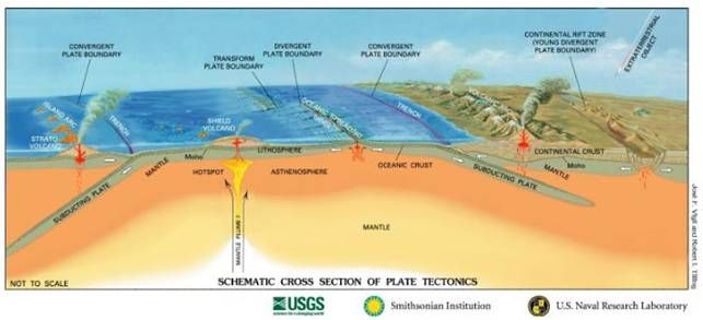 1000 images about 6th grade earth science plate tectonics on  : plate tectonics diagram - findchart.co