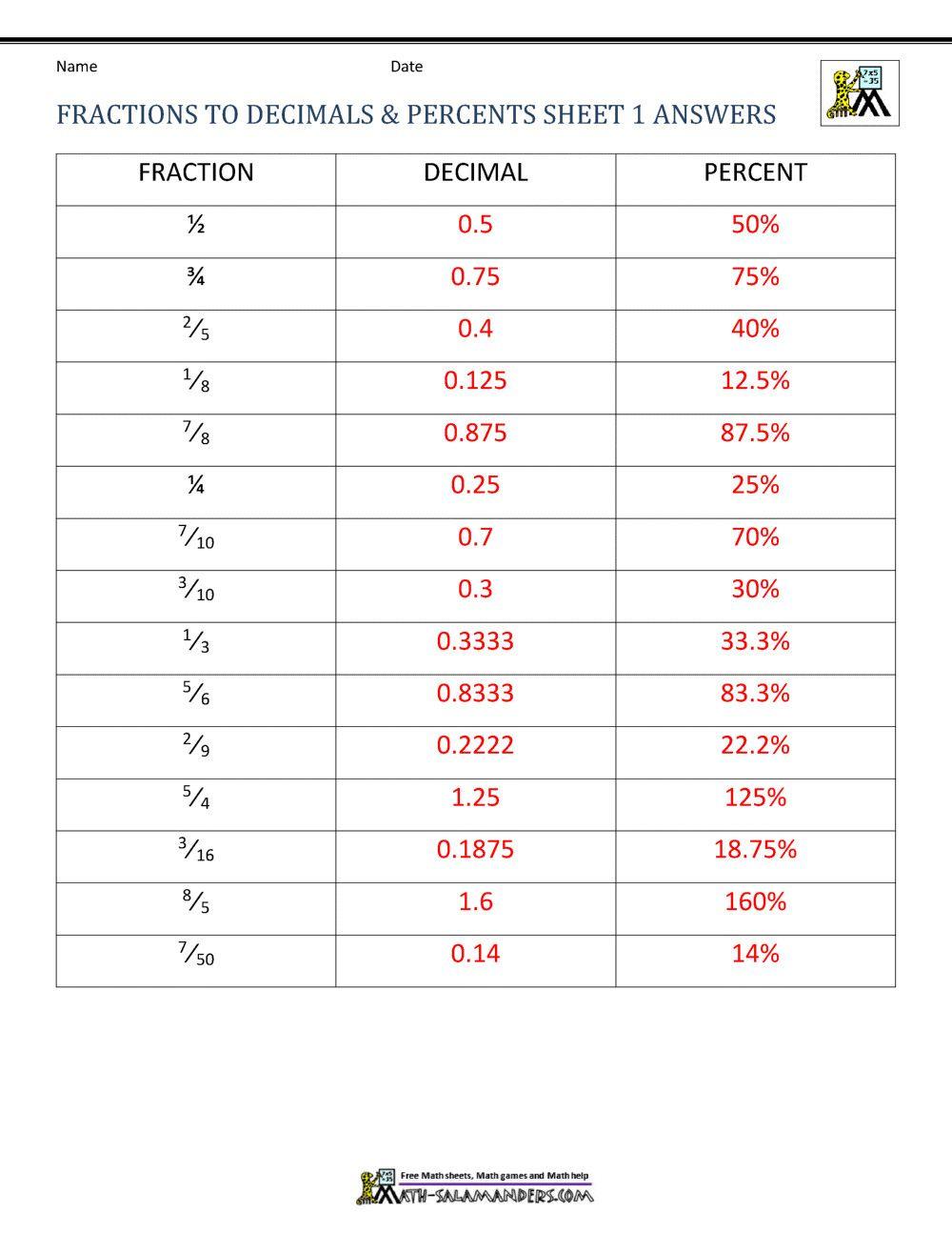 2 Fraction Decimal Percent Word Problems Pdf Fractions Decimals Percents Worksh In 2020 Fractions To Decimals Worksheet Decimals Worksheets Fractions Decimals Percents