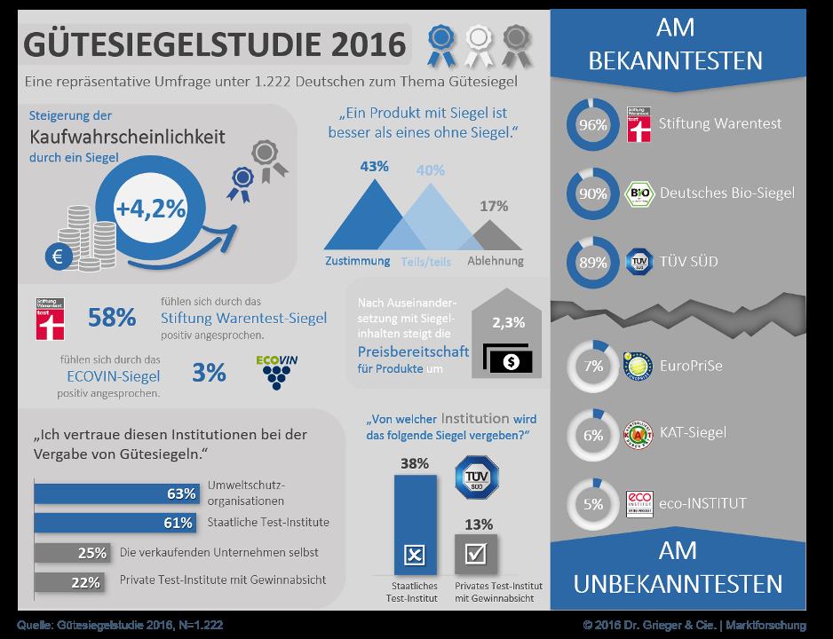 Die Studie Gütesiegel Monitor 2016 von Dr. Grieger & Cie. Marktforschung nimmt auf Basis einer Umfrage unter 1.222 Verbrauchern insgesamt 37 Gütesiegel detailliert unter die Lupe.