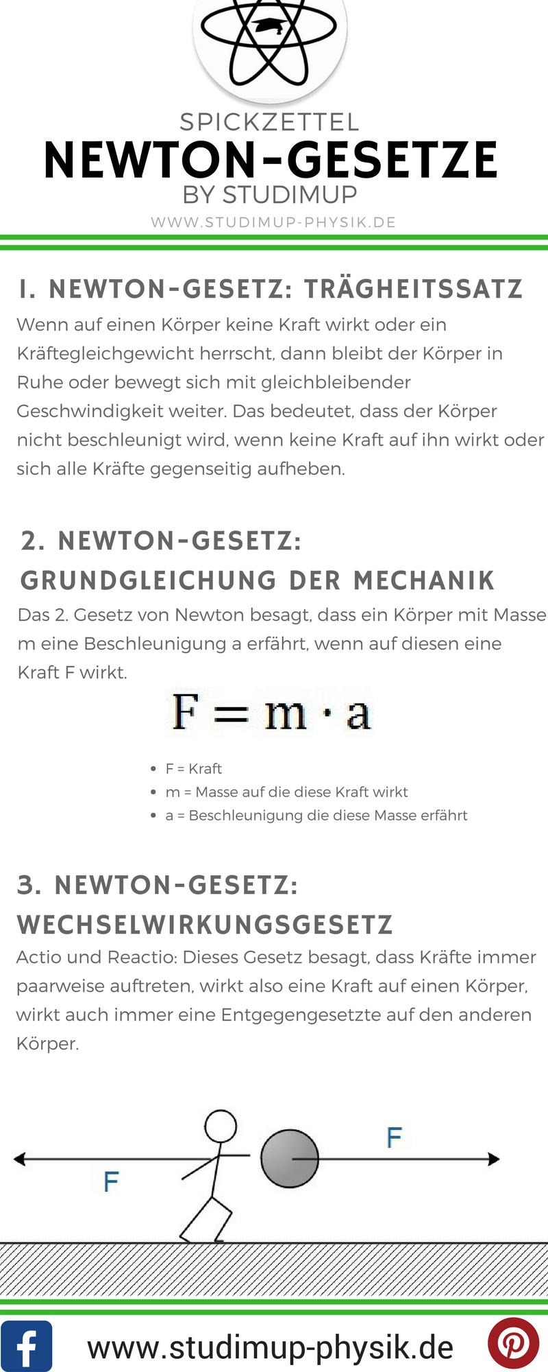Spickzettel zu den Newton-Gesetzen. Physik einfach lernen für die ...