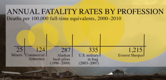 Bet you didn't know this job claims more casualties than being an American infantryman in Iraq - Sherpas. | Matador Network