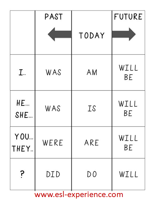 Verb conjugation chart esl also grammar pinterest english rh