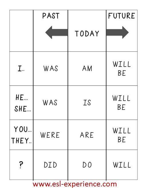 Verb conjugation chart esl also grammar pinterest rh