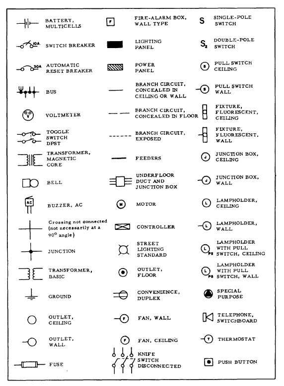Figure 9 23 Common Types Of Electrical Symbols Electrical Symbols Electrical Layout Electrical Wiring