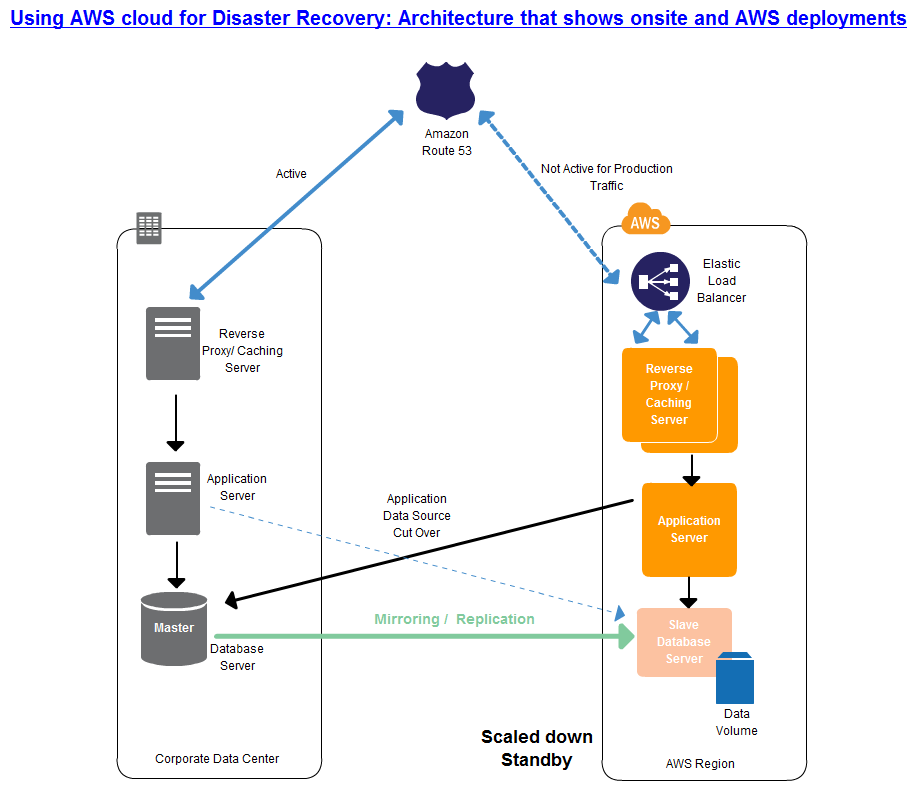 Disaster recovery in Amazon web services  Feeling like using