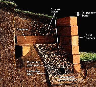 45 Ideas Landscaping Ideas For Slopes Retaining Walls Railway Sleepers For 2019 In 2020 Sleeper Retaining Wall Retaining Wall Landscaping Retaining Walls