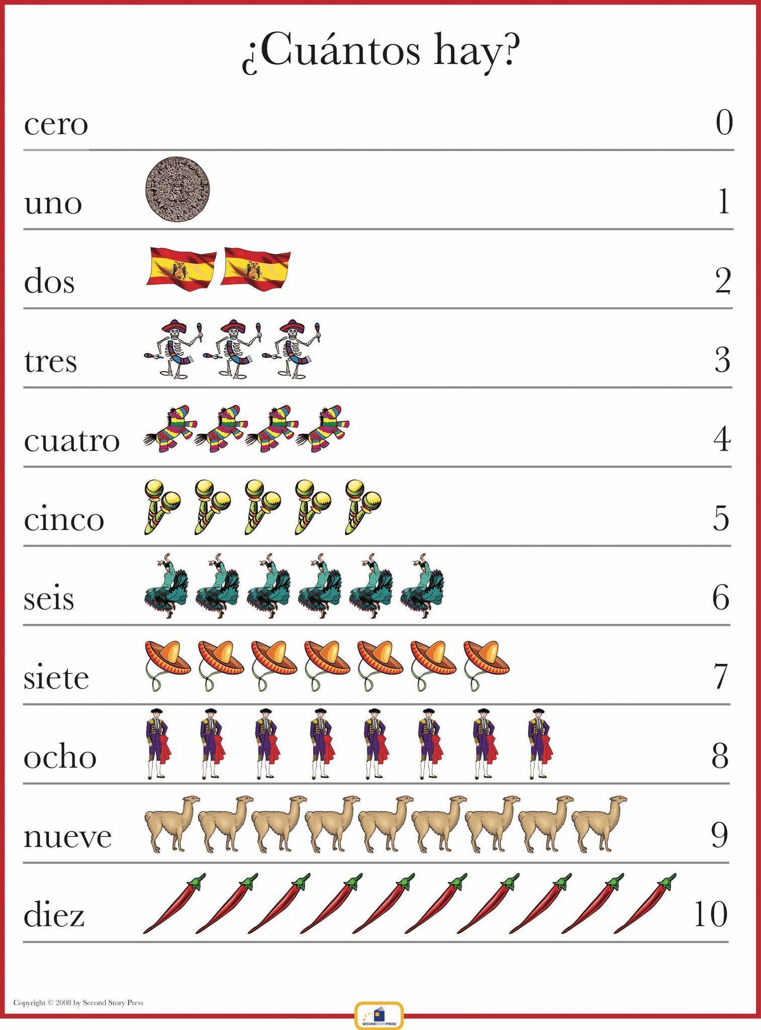 Spanish Numbers 1 10 Poster Homeschool Pinterest Spanish