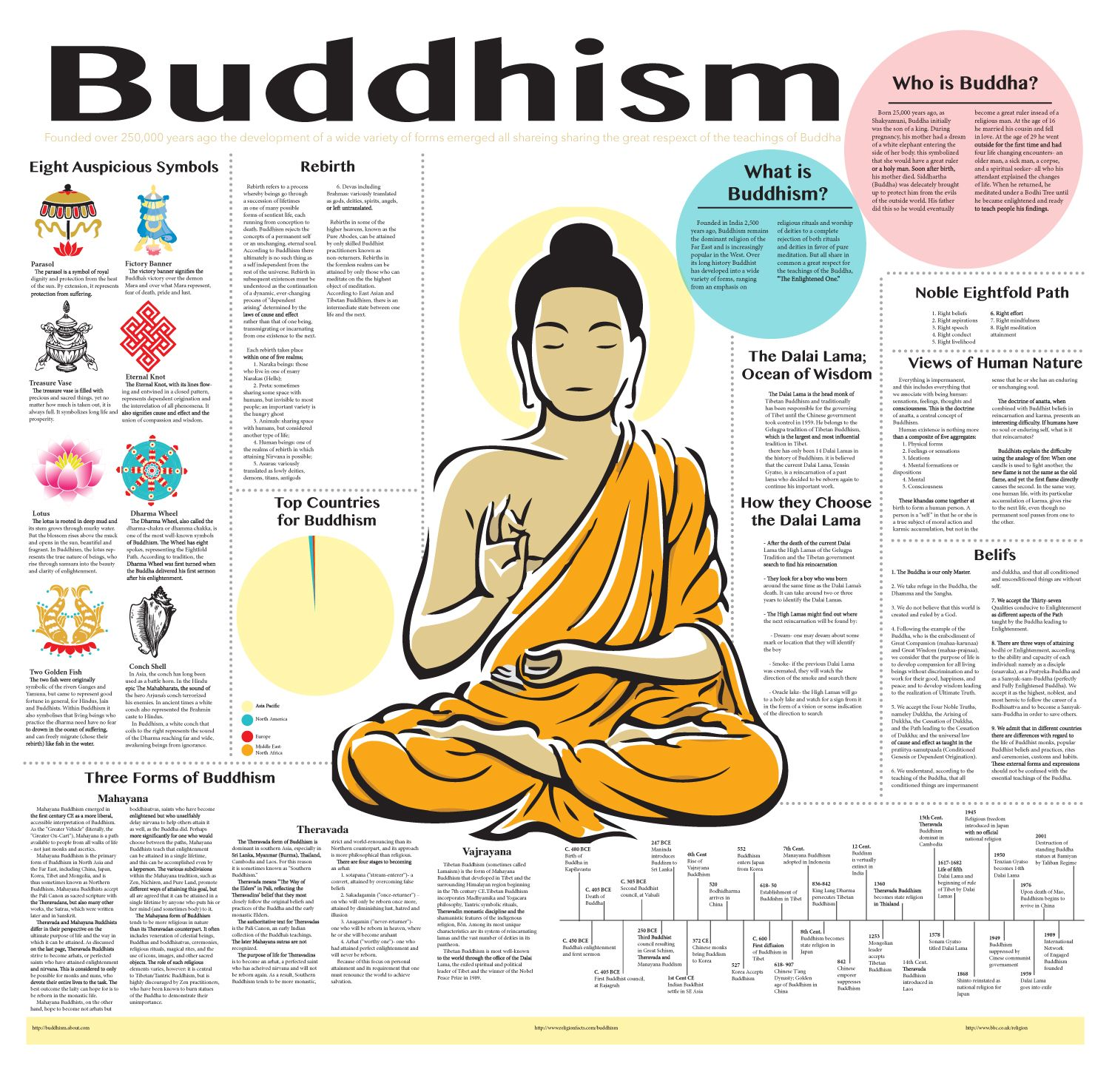 3 Buddhist Beliefs That Will Rock Your World And Make You Much Happier Www Dailyupdate1 Blogspot Com Buddhist Beliefs Buddhism Facts Buddhism Beliefs