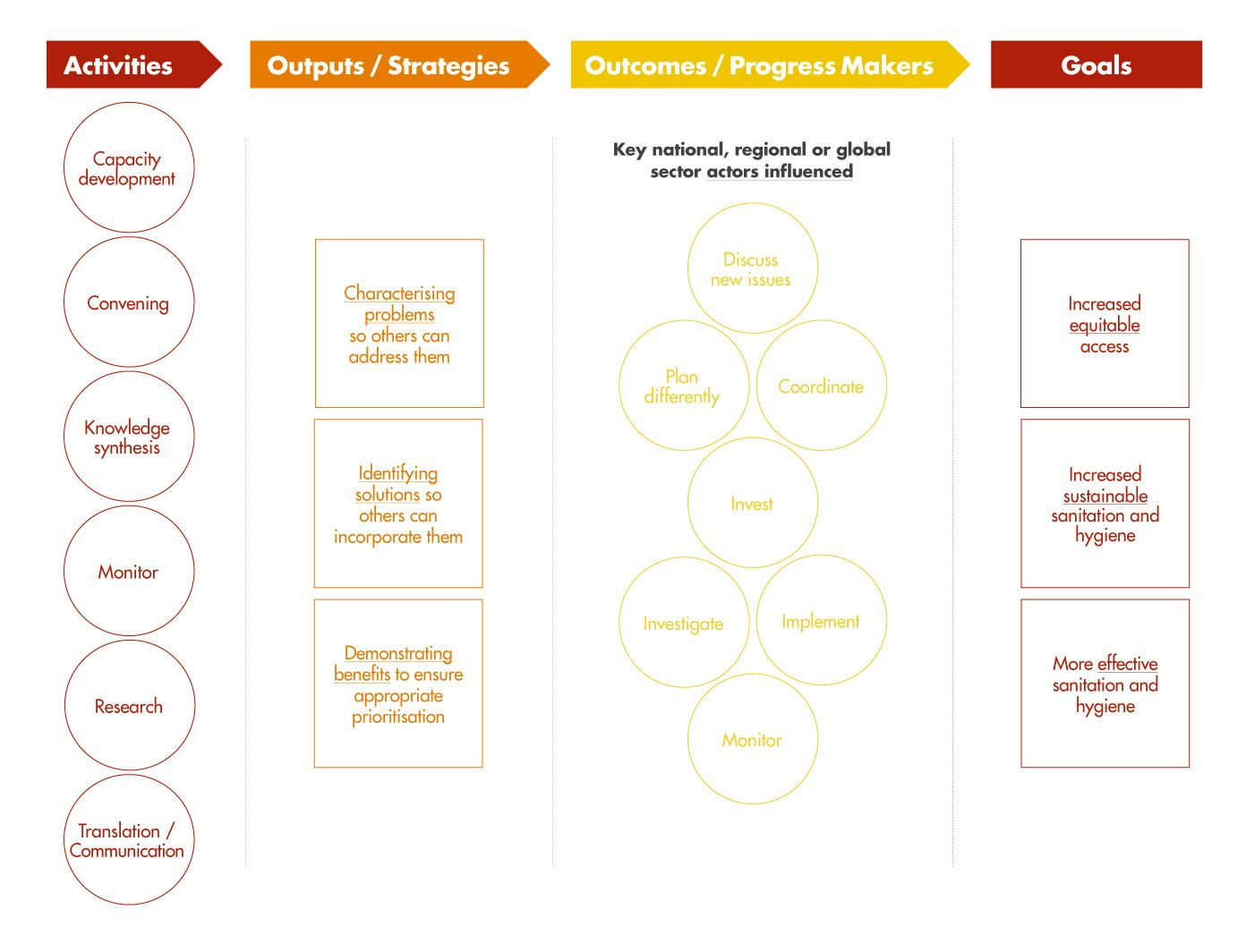 Pin by Iqra Qamar on logic model Theory of change