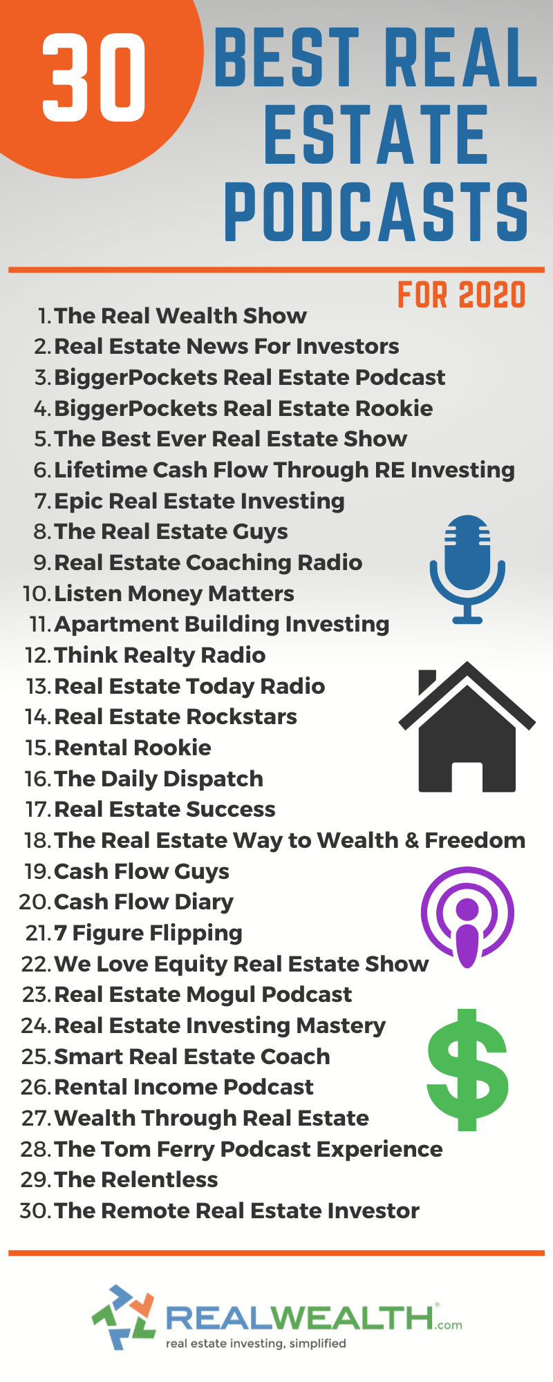 30 Of The Best Real Estate Podcasts For 2020 Free Investor Guide Real Estate Coaching Real Estate Podcasts