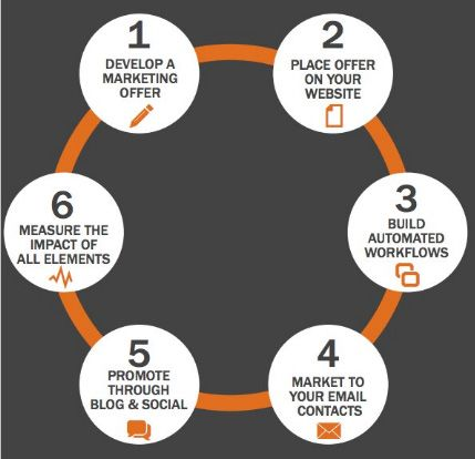 Tips To Create An Effective Inbound Marketing Campaign