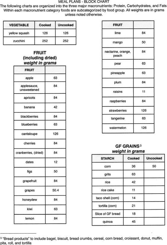 Meal plans block charts also pinterest zone diet meals rh