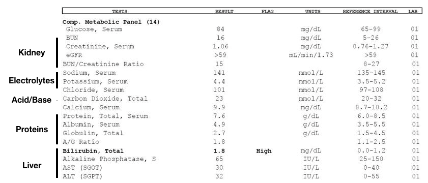 Solving The Cmp Basic Lab Interpretation Midlevelu Comprehensive Metabolic Panel Lab Values Serum Creatinine