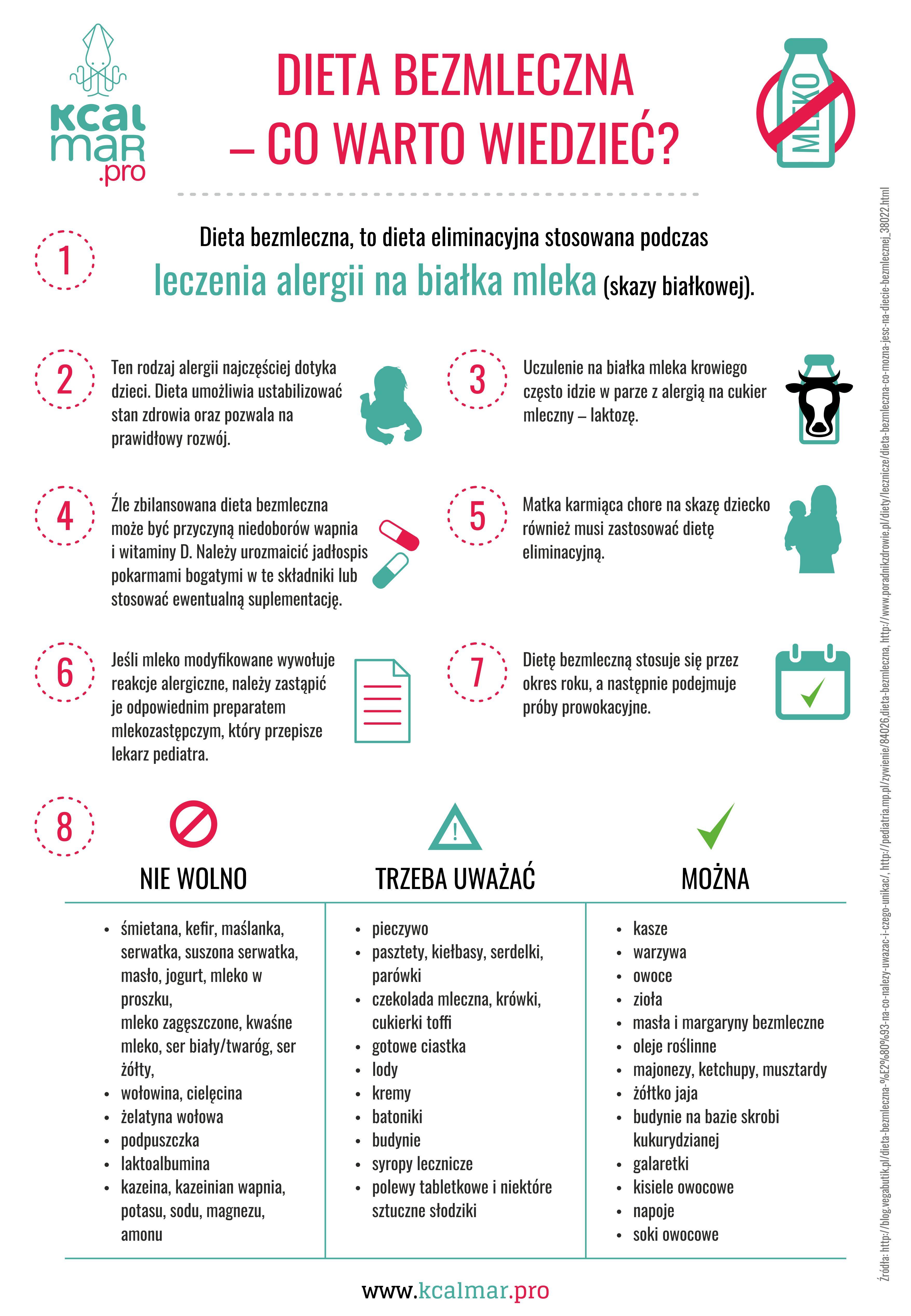 Dieta Bezmleczna Co Warto Wiedziec Dietetyczne Grafiki W 2019