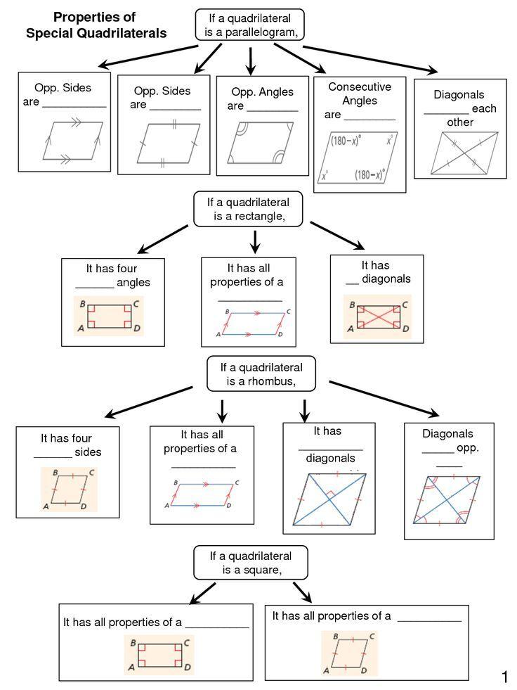 Quadrilateral Graphic Organizers 2 Scheduled Via Http Www Tailwindapp Com Utm Source Pinterest Utm Medium T Teaching Geometry Geometry Lessons Math Geometry