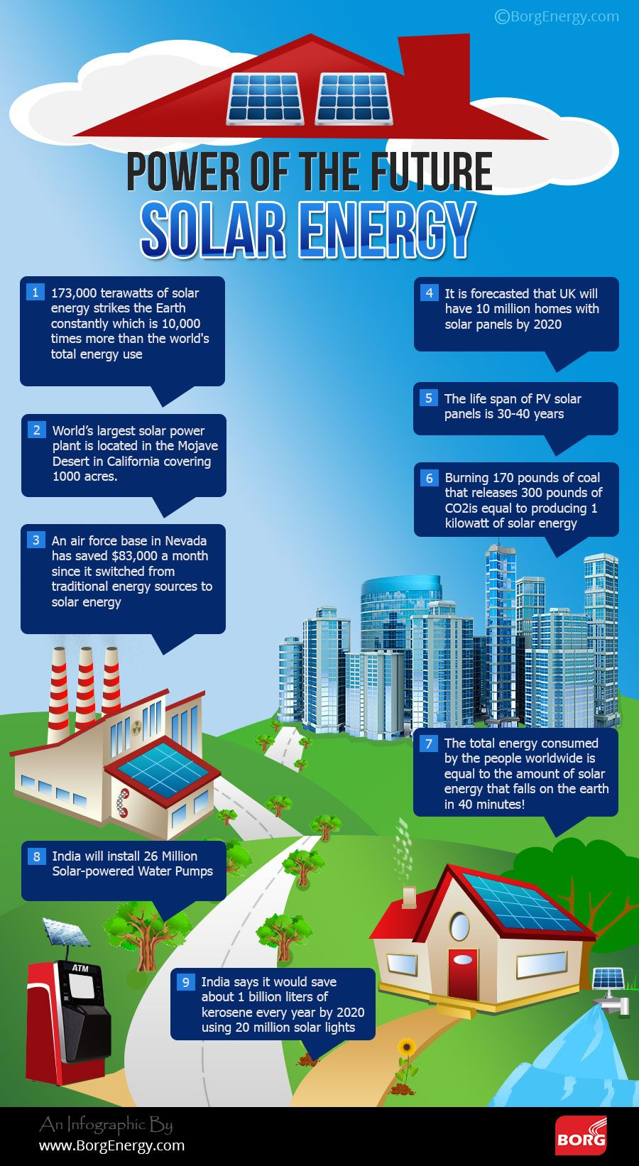 Power Of The Future Solar Energy An Infographic By Www Borgenergy Com Solar Energy Diy Solar Energy Solar Power Energy