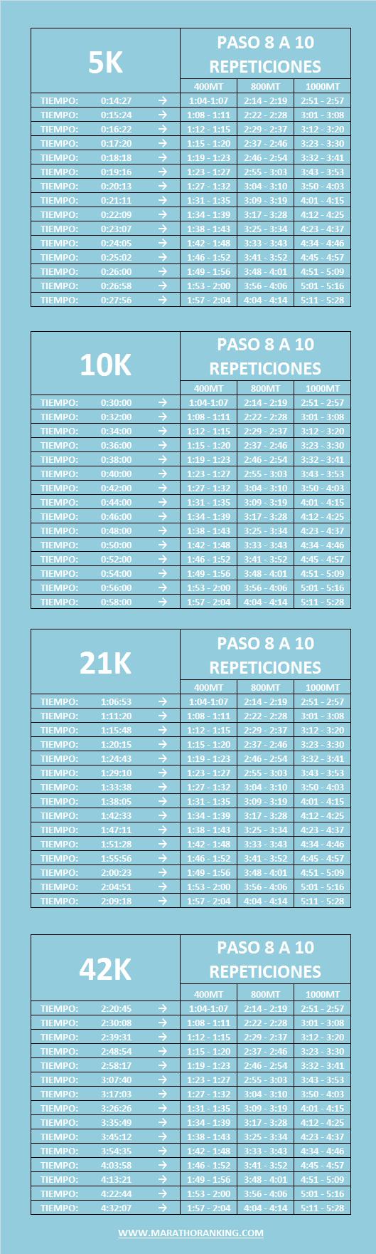 Rutina de entrenamiento para correr 21k