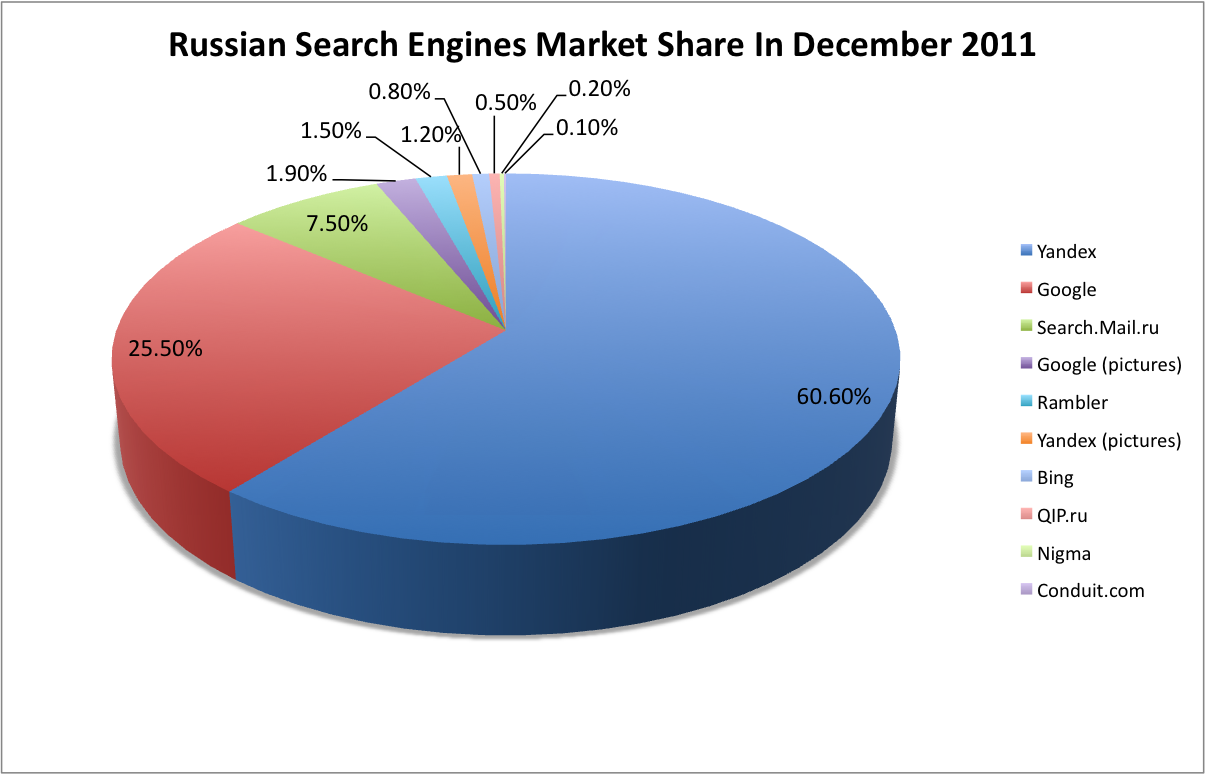 Russian search engine share | International SEM | Search