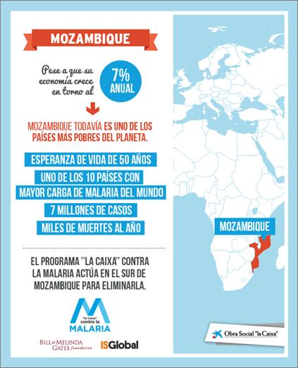 Fundación La Caixa On Twitter Mozambique Infografia 10 Paises