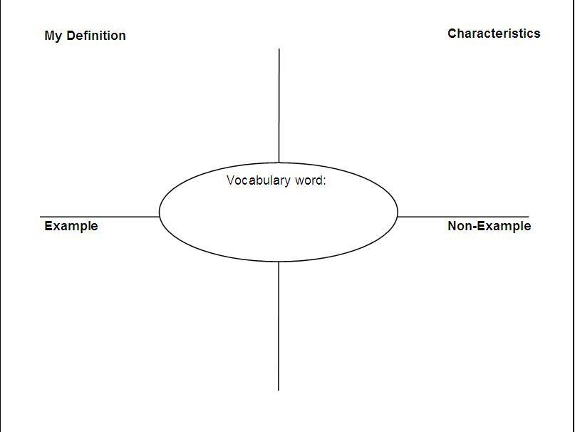 The Frayer Model Vocabulary Strategy  Math