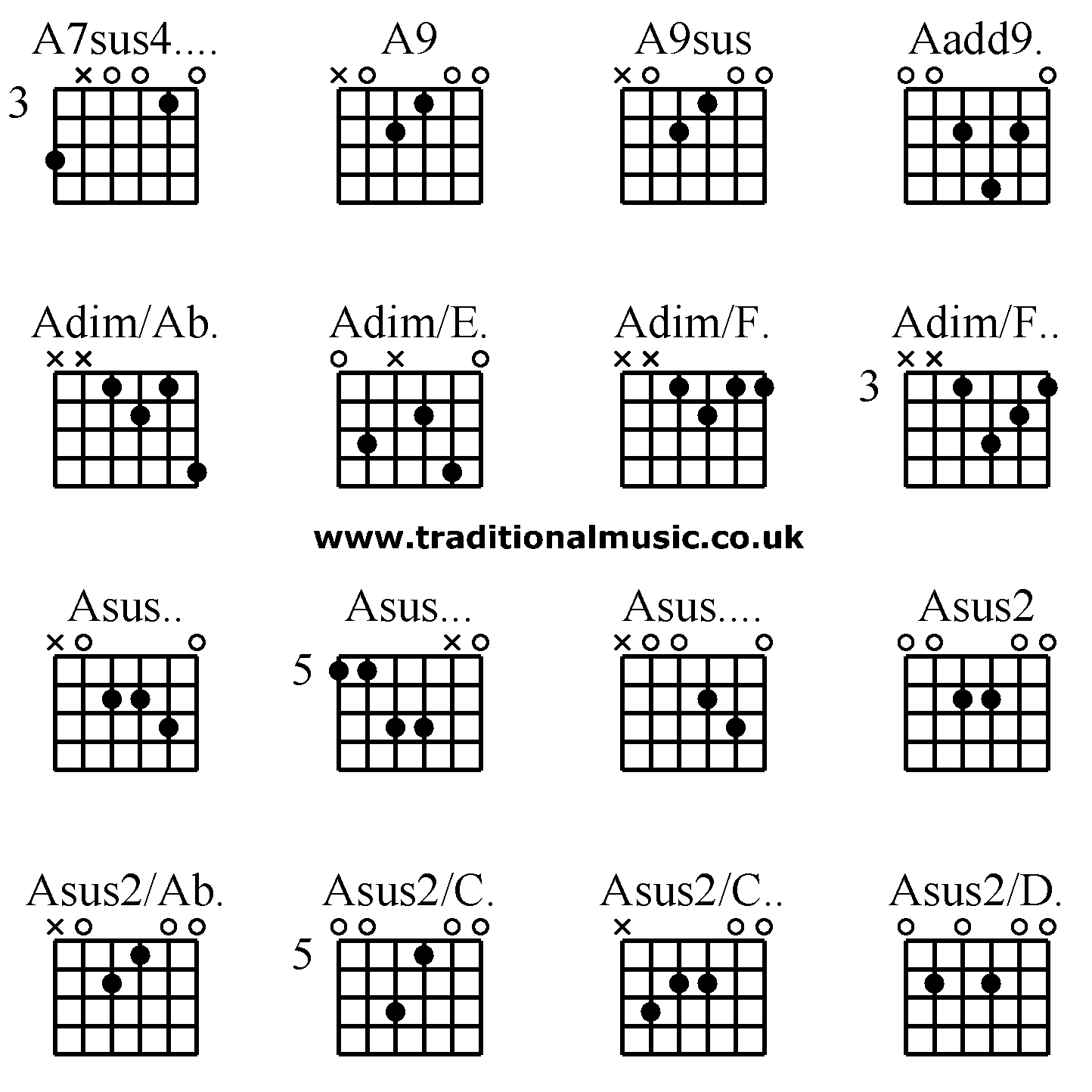 Advanced Guitar Chords A7sus4 A9 A9sus Aadd9 Adim Ab