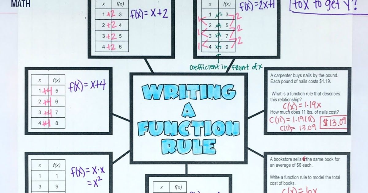 Writing a Function Rule Graphic Organizer | Algebra, Graphic ...