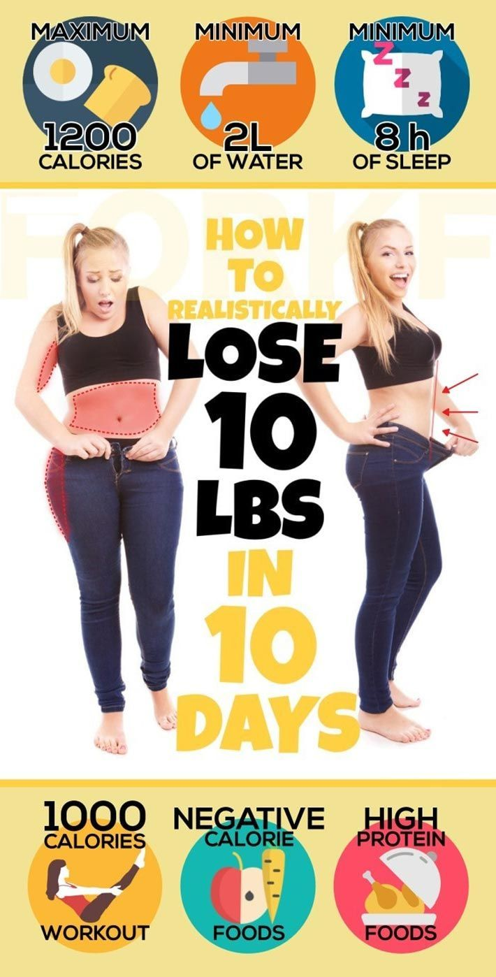 How to lose weight fast? Yes! Losing 10 pounds in 10 days is possible. Yes, you ...   - Lose Weight,...