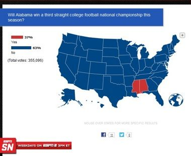 A lot of Bama haters this year. Only two states expecting Bama to ThreePeat this year in College Football!