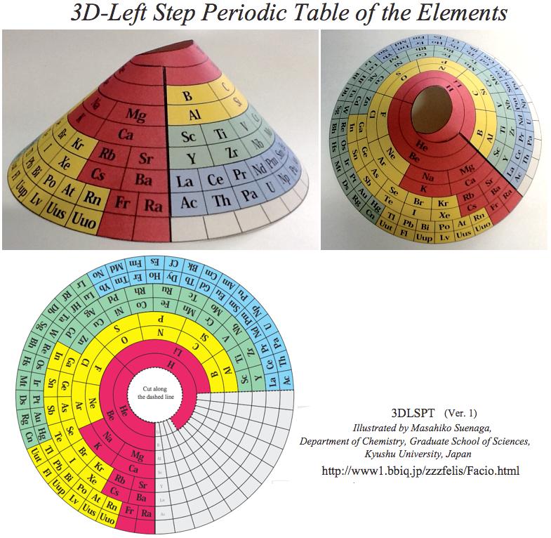 3d Left Step Periodic Table By Masahiko Suenaga Kyushu University