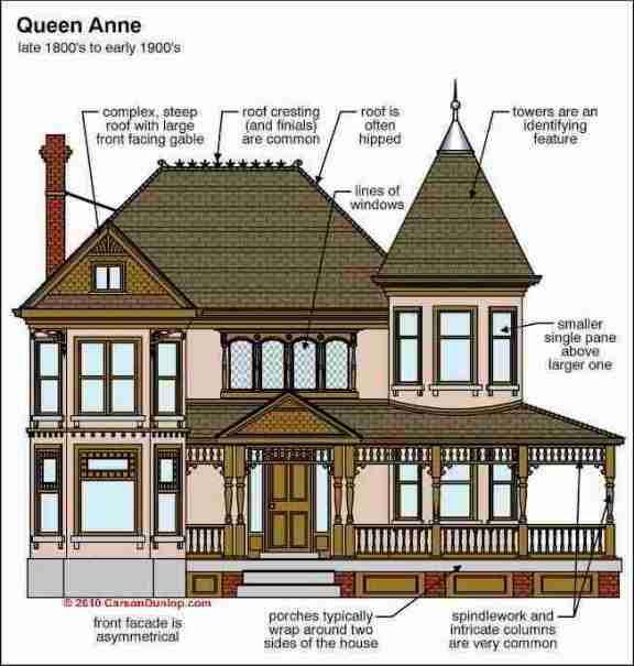 A Guide To Identifying Your Home D�cor Style: Queen Anne Style Architecture Identification