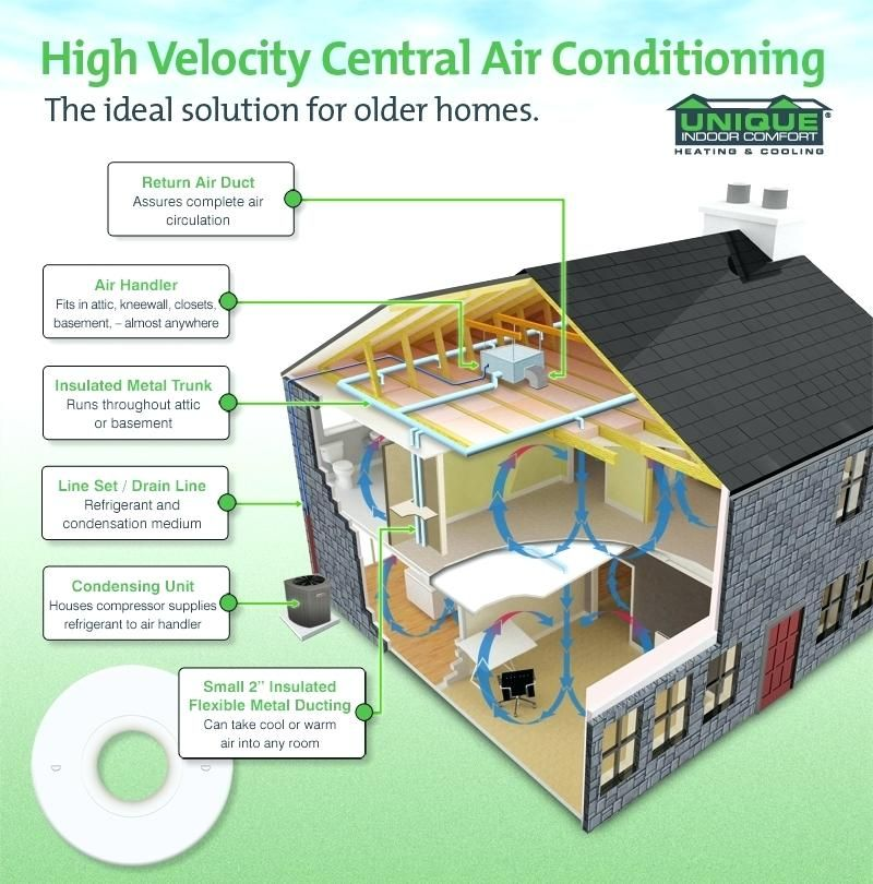 Image Result For Attic Horizontal Central Air Conditioning System
