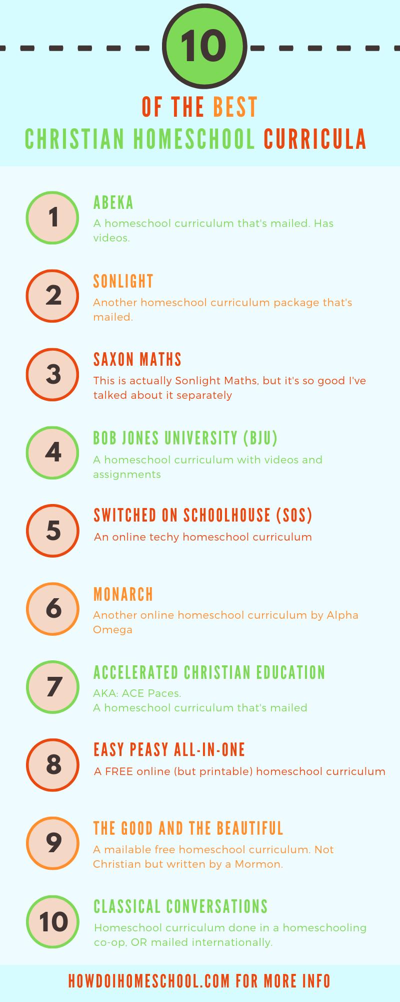 10 best christian homeschool curricula christian homeschooling rh pinterest com