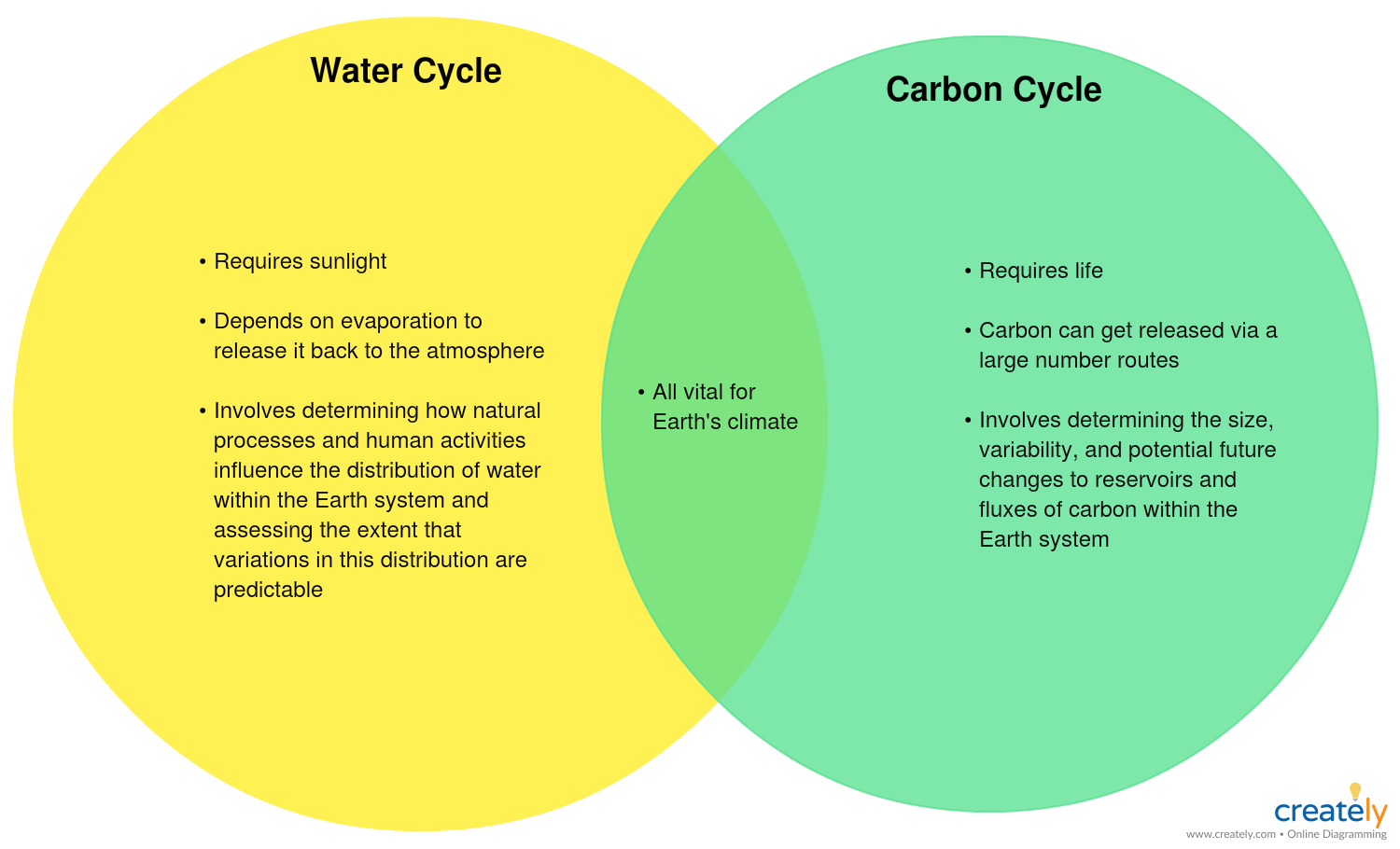 water vs carbon cycle you can edit this template and create your own diagram creately diagrams can be exported and added to word ppt powerpoint  [ 1500 x 910 Pixel ]