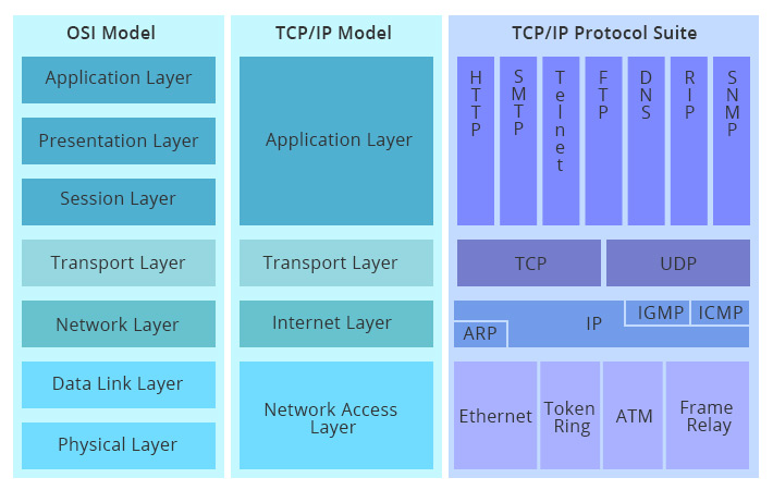 What Is Application Layer In Tcp Ip