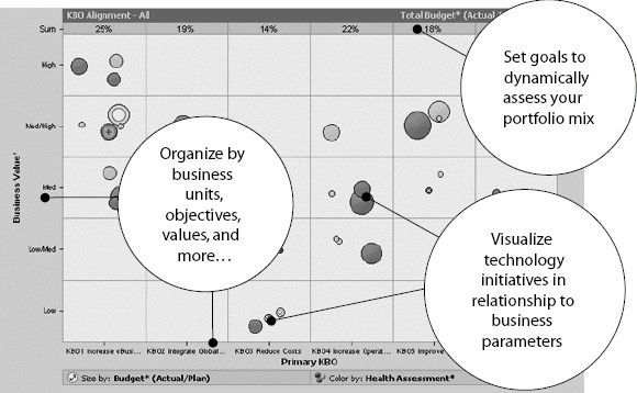 Bubble Chartu2014How Do You Align Your Technology With Your Business - bubble chart