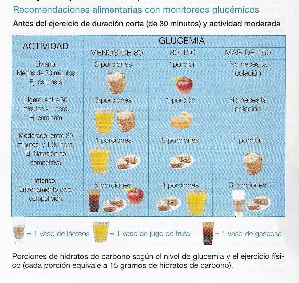Recomendaciones alimentarias según monitoreos de #glucemia antes, durante y después del ejercicio.