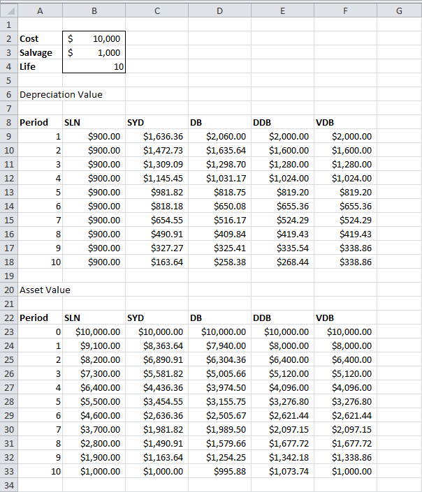 Depreciation In Excel