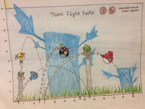 Angry Birds Quadratics Project Miss Lawson Maths border=