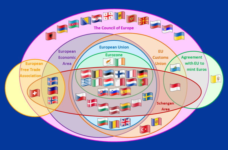 Venn Diagram Of Supranational European Bodies From Wikipedia Http