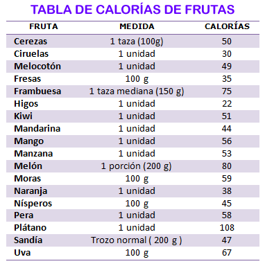 Tabla de frutas con menos azucar