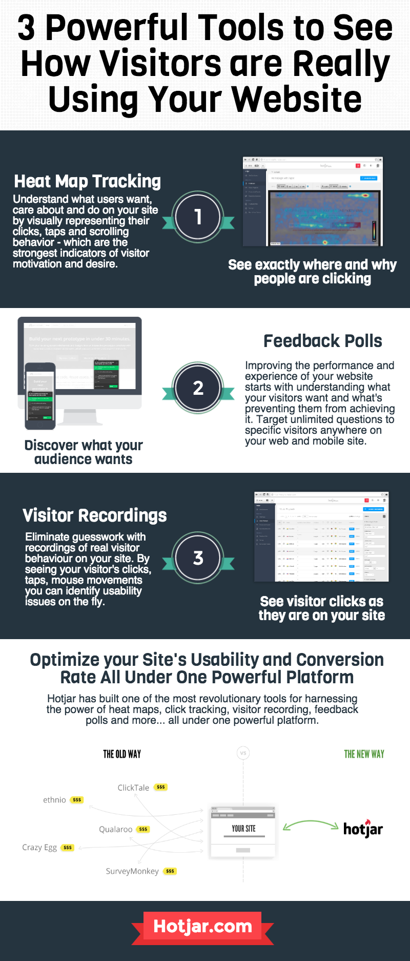 3 tools om te kunnen zien waar je websitebezoekers zich bevinden op je website. source: http://www.bloggingtips.com/2015/03/24/3-ways-understand-learn-site-visitors-infographic/