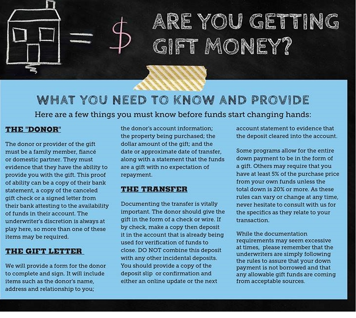 Using Gift Money For A Down Payment In Kentucky For A Mortgage