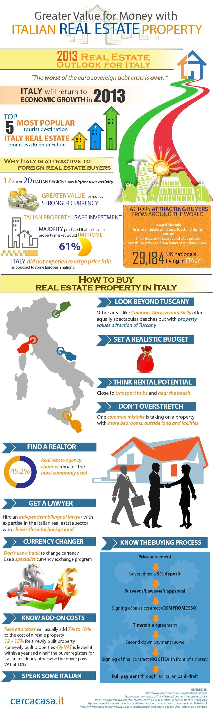 Greater Value for Money with Italian Real Estate Property