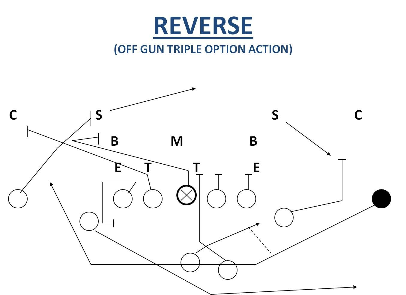 Taking advantage of defenses using the reverse football play plays the reverse football play is an excellent way to deceive the defense it is a big hitting play that can go for big yardage pooptronica Images