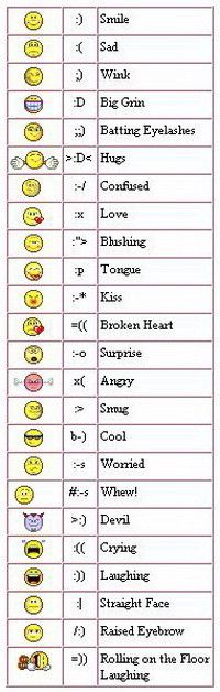 How To Use Emojis On Your Android Device Or Smartphone Keyboard Symbol Pictures Emoji Keyboard Symbols