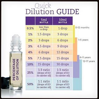 Rollerball Kids Quick Dilution Guide Google Search