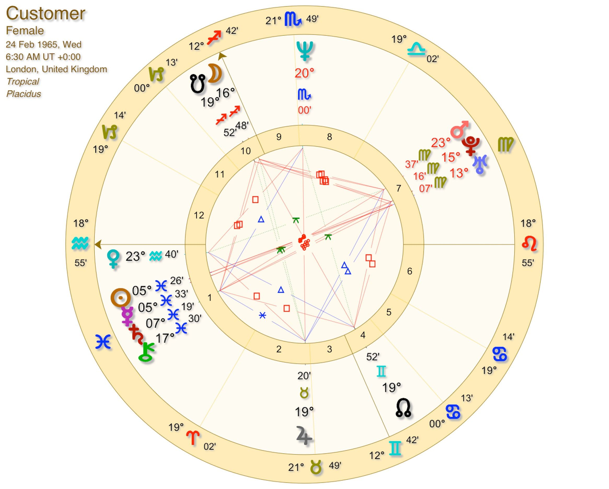 FULL Birth Chart Reading by Experienced Astrologer, With Detailed ...