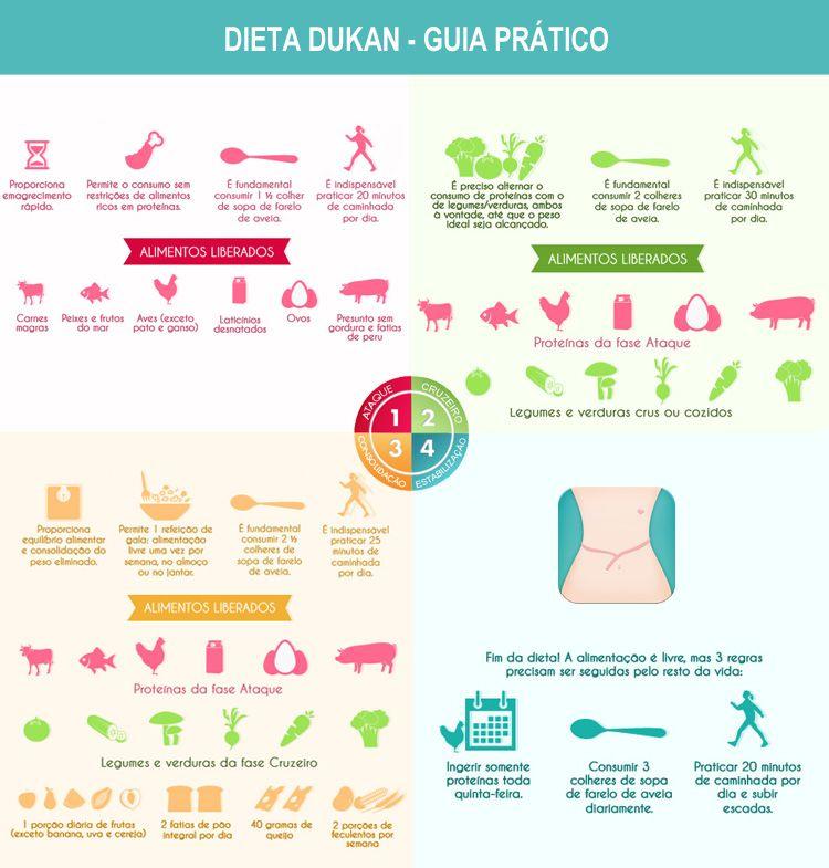 Dieta Dukan A Dieta Das Proteinas Em 2019 Regime Dieta Da